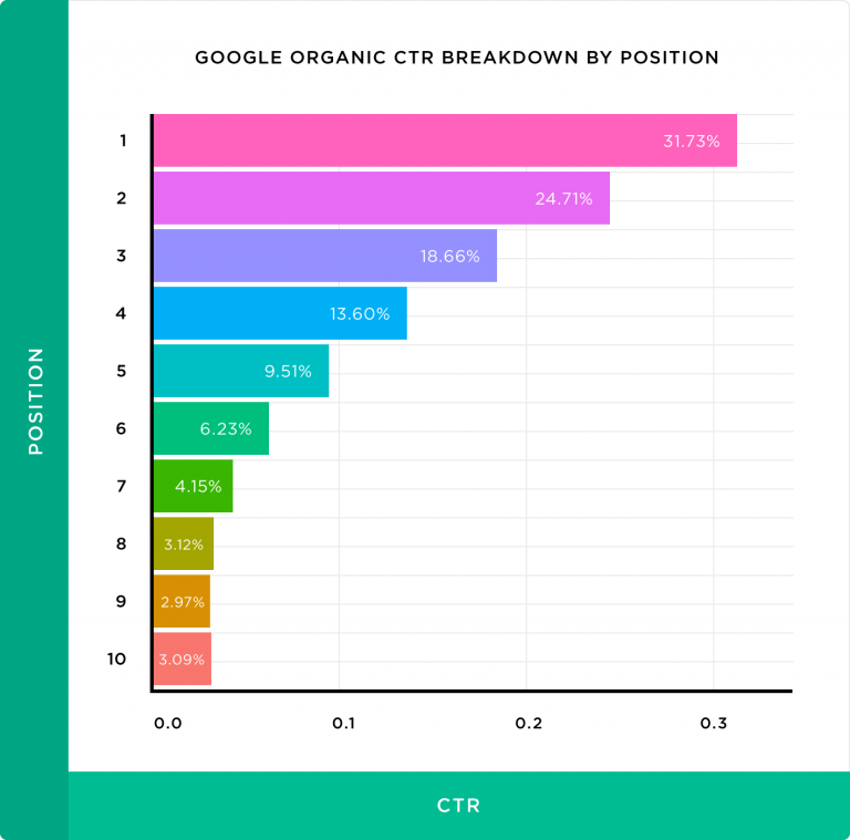 10-effective-ways-to-boost-click-through-rate-ctr-using-serps-1 10 Effective ways to boost click-through rate (CTR) using SERPs