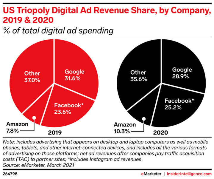 amazon-now-accounts-for-more-than-10-of-u-s-digital-ad-market-revenue-wednesdays-daily-brief-3 Amazon now accounts for more than 10% of U.S. digital ad market revenue; Wednesday's daily brief