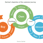 'An experience renaissance' and how customer journey analytics tools fit in