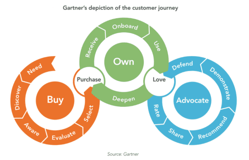 an-experience-renaissance-and-how-customer-journey-analytics-tools-fit-in 'An experience renaissance' and how customer journey analytics tools fit in