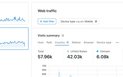 Cloudflare Launches New Web Analytics Product Focusing on Privacy