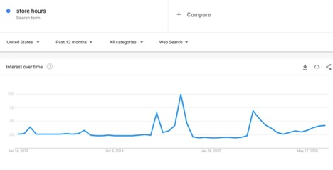 five-google-trends-charts-that-show-the-impact-of-covid-19-1 Five Google Trends charts that show the impact of COVID-19