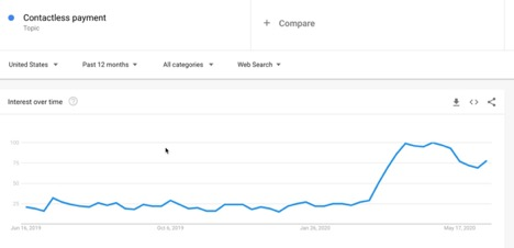 five-google-trends-charts-that-show-the-impact-of-covid-19-2 Five Google Trends charts that show the impact of COVID-19