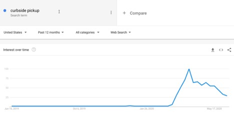 five-google-trends-charts-that-show-the-impact-of-covid-19-3 Five Google Trends charts that show the impact of COVID-19