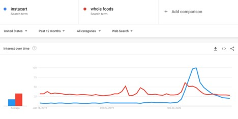 five-google-trends-charts-that-show-the-impact-of-covid-19 Five Google Trends charts that show the impact of COVID-19