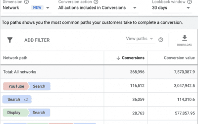 Google brings Display ads to attribution reports as an open beta
