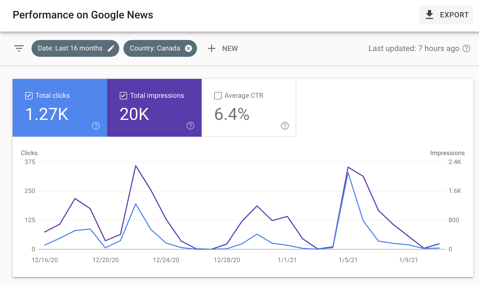 google-introduces-performance-report-for-google-news-publishers-2 Google Introduces Performance Report for Google News Publishers