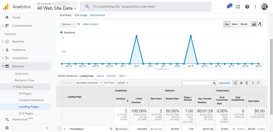 how-to-track-landing-page-redirects-using-google-analytics-4 How to Track Landing Page Redirects Using Google Analytics