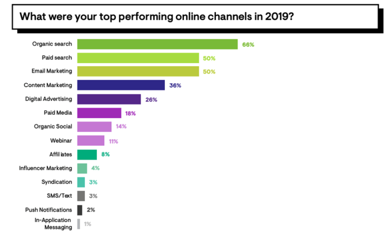 seo-will-be-a-primary-focus-for-marketers-during-the-downturn-says-survey-1 SEO will be a primary focus for marketers during the downturn, says survey