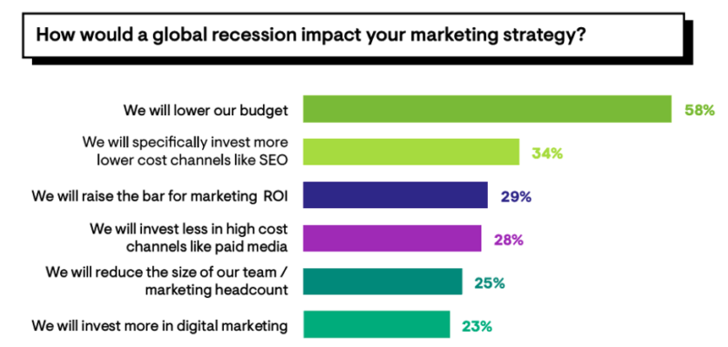 seo-will-be-a-primary-focus-for-marketers-during-the-downturn-says-survey-2 SEO will be a primary focus for marketers during the downturn, says survey