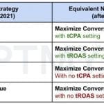Target CPA and Target ROAS will be bundled with other Google Smart Bidding strategies