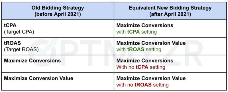 target-cpa-and-target-roas-will-be-bundled-with-other-google-smart-bidding-strategies Target CPA and Target ROAS will be bundled with other Google Smart Bidding strategies