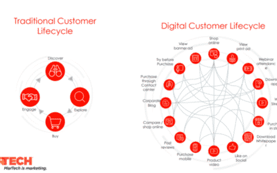 Why cross-channel customer journey orchestration is important