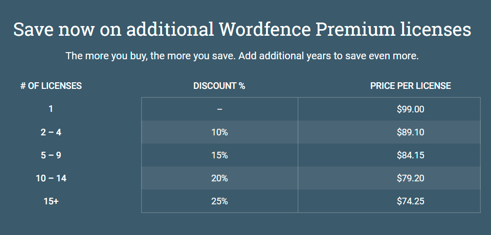 wordfence-security-plugin-overview-review-8 WordFence Security Plugin Overview & Review
